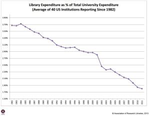 arl_library_expenditure